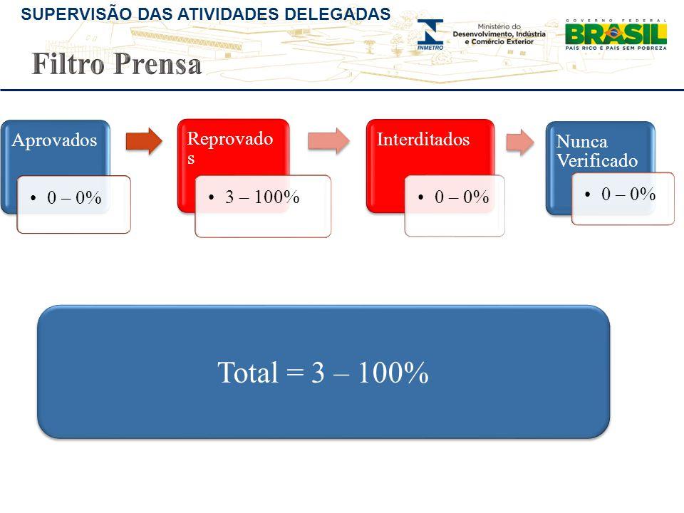 Filtro Prensa Total = 3 – 100% Aprovados 0 – 0% Reprovados 3 – 100%