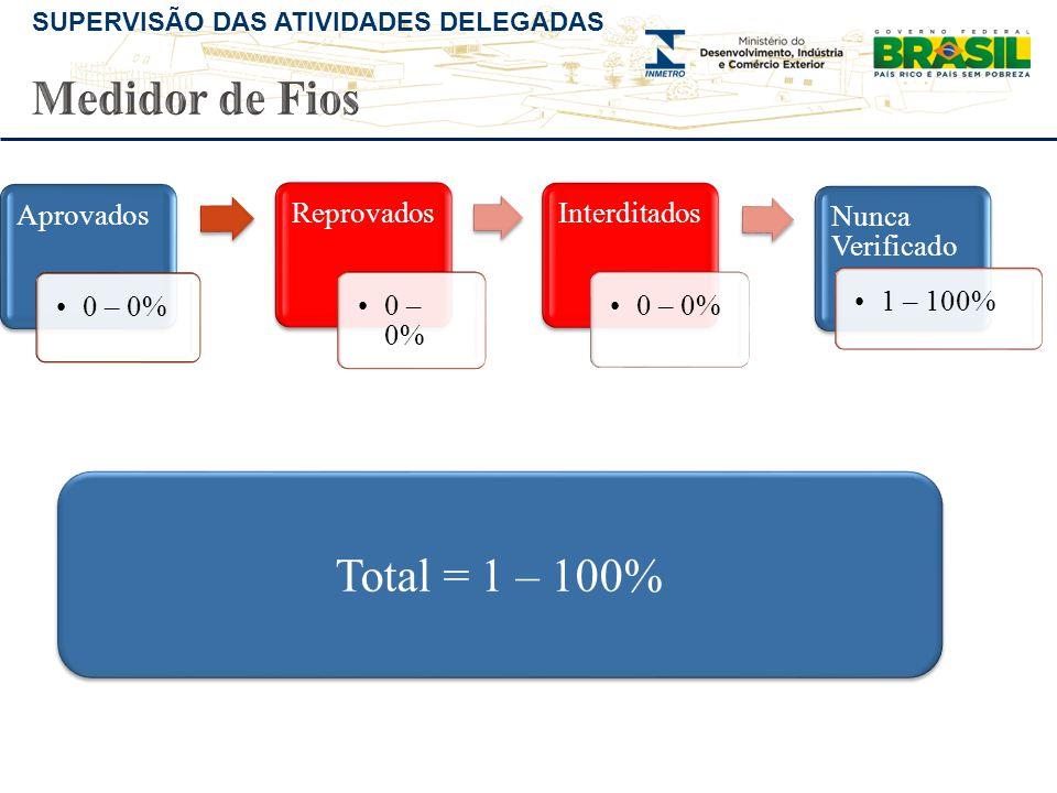 Medidor de Fios Total = 1 – 100% Aprovados 0 – 0% Reprovados