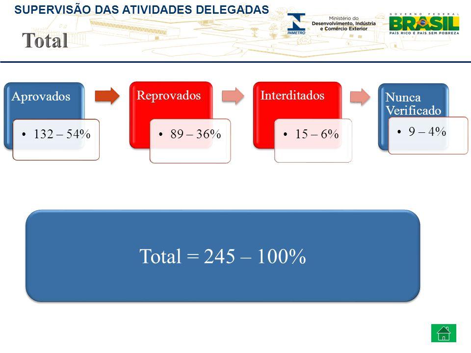 Total Total = 245 – 100% Aprovados 132 – 54% Reprovados 89 – 36%