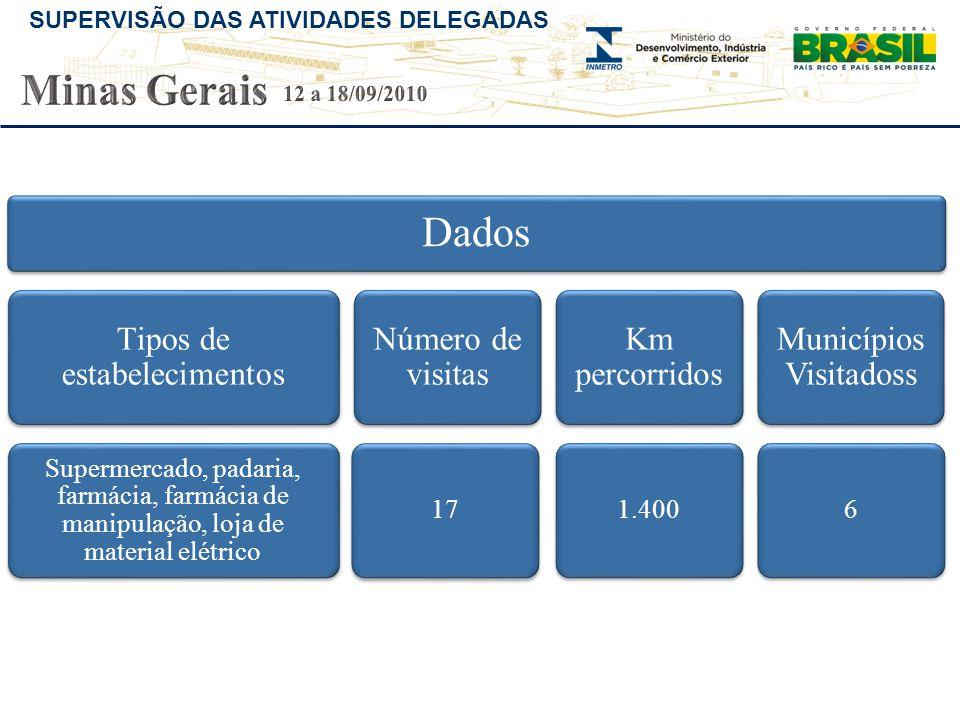 Minas Gerais 12 a 18/09/2010 Dados Tipos de estabelecimentos