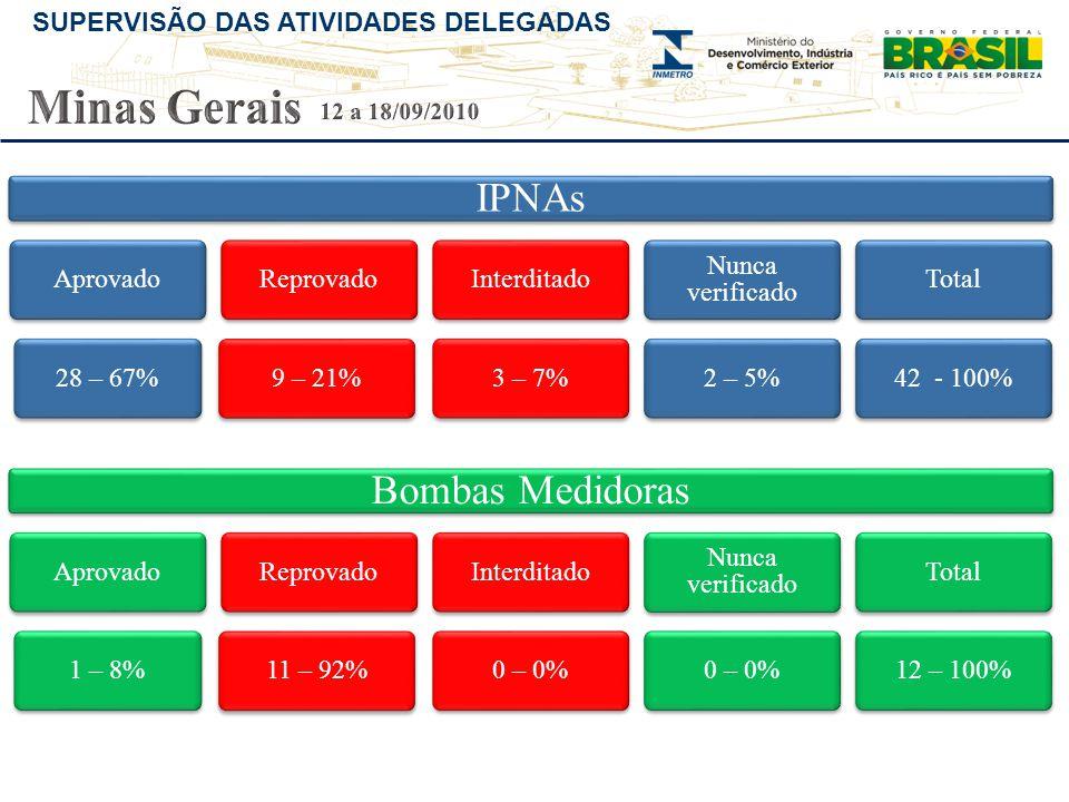 Minas Gerais IPNAs Bombas Medidoras 12 a 18/09/2010 Aprovado 28 – 67%