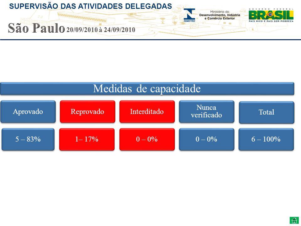 São Paulo Medidas de capacidade 20/09/2010 à 24/09/2010 Aprovado
