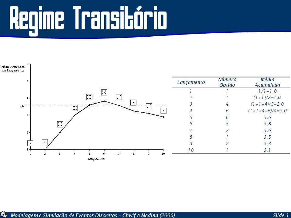 Regime Transitório Lançamento Número Obtido Média Acumulada 1 1/1=1,0