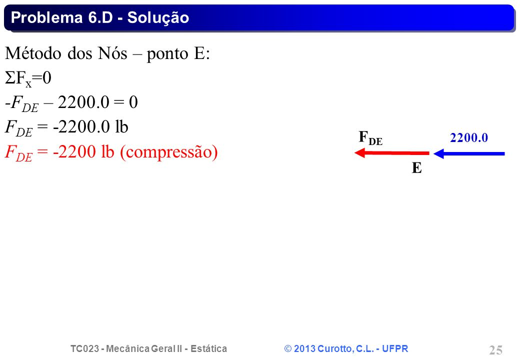 Método dos Nós – ponto E: Fx=0 -FDE – 2200.0 = 0 FDE = -2200.0 lb