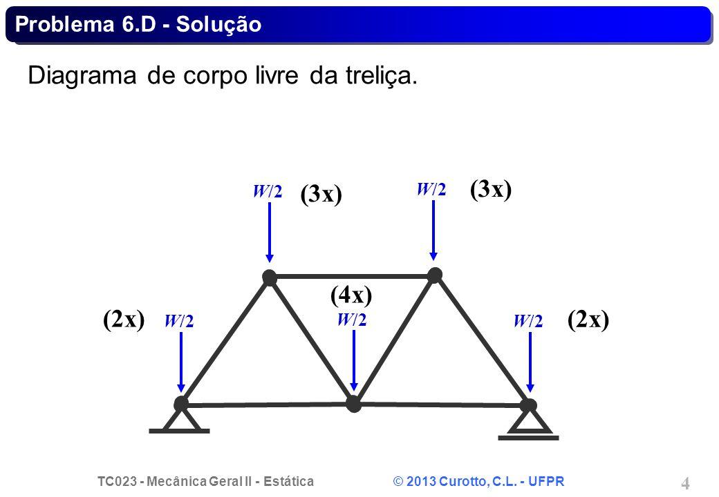 Diagrama de corpo livre da treliça.