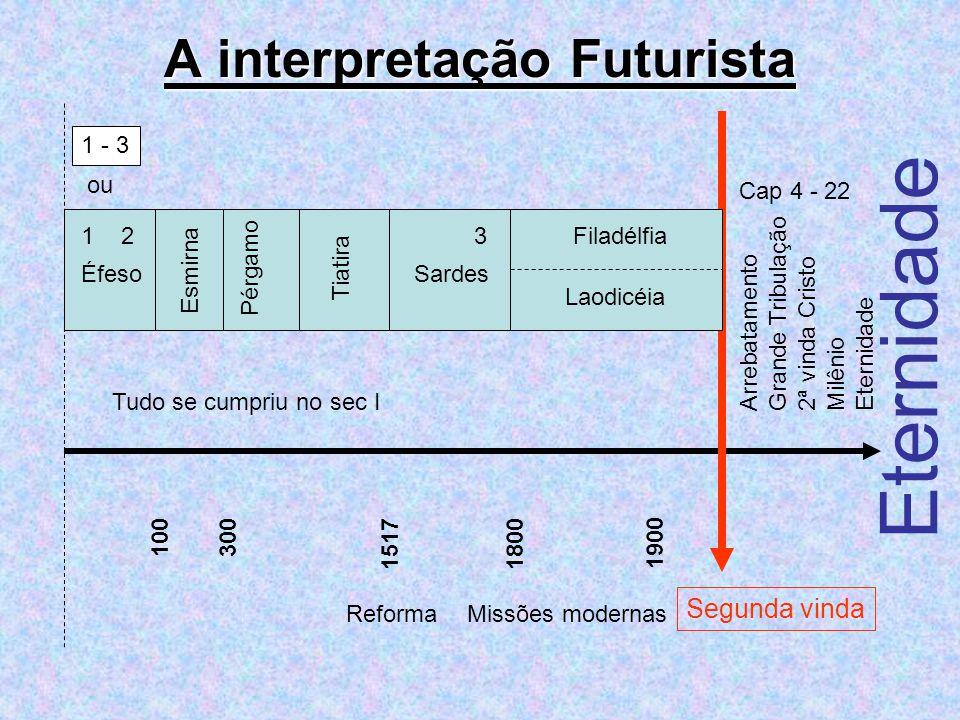 A interpretação Futurista