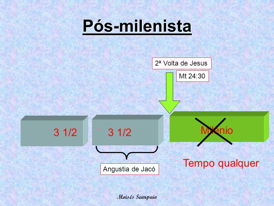Pós-milenista Milênio 3 1/2 3 1/2 Tempo qualquer 2ª Volta de Jesus