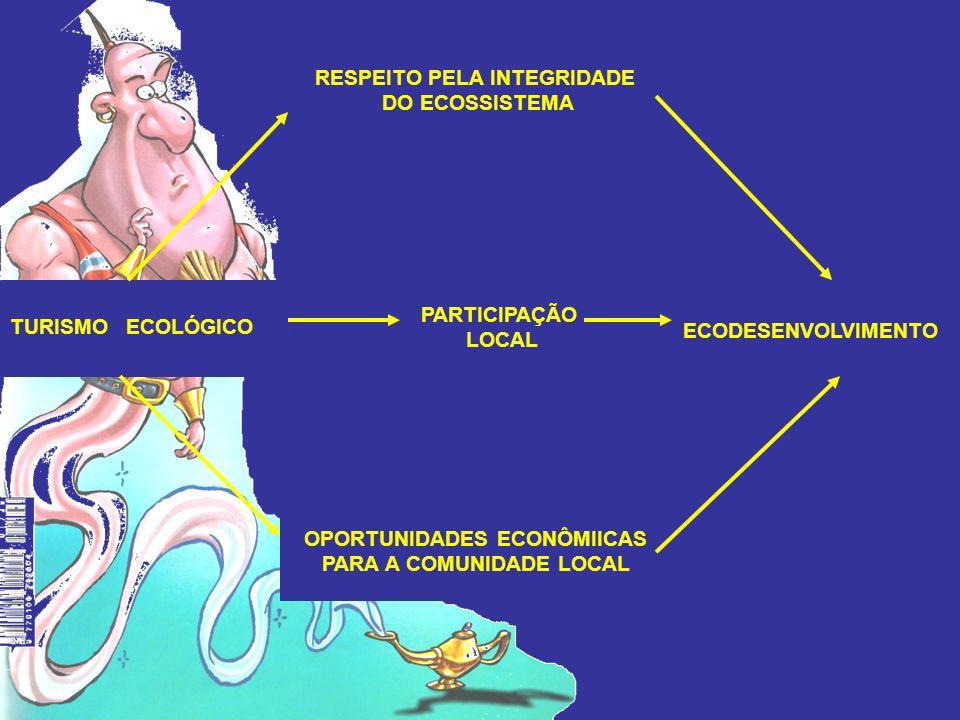 RESPEITO PELA INTEGRIDADE DO ECOSSISTEMA