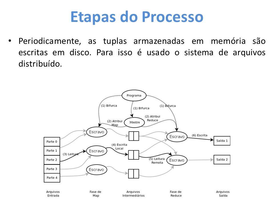 Etapas do Processo Periodicamente, as tuplas armazenadas em memória são escritas em disco.