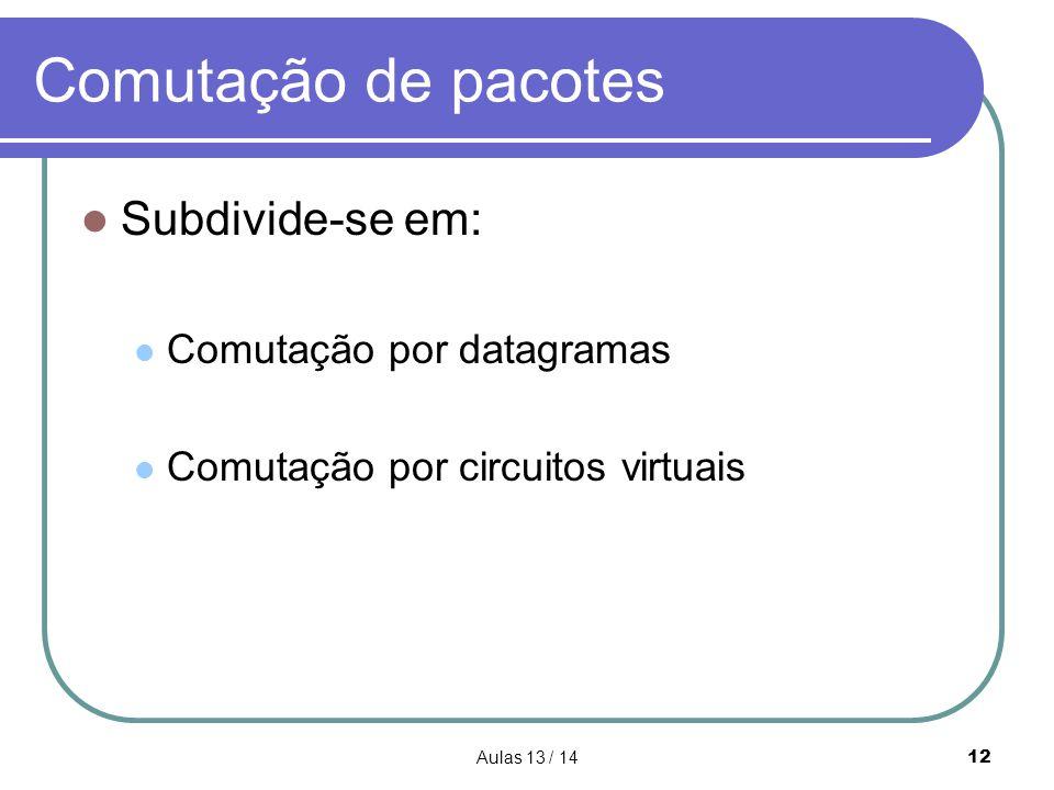 Comutação de pacotes Subdivide-se em: Comutação por datagramas