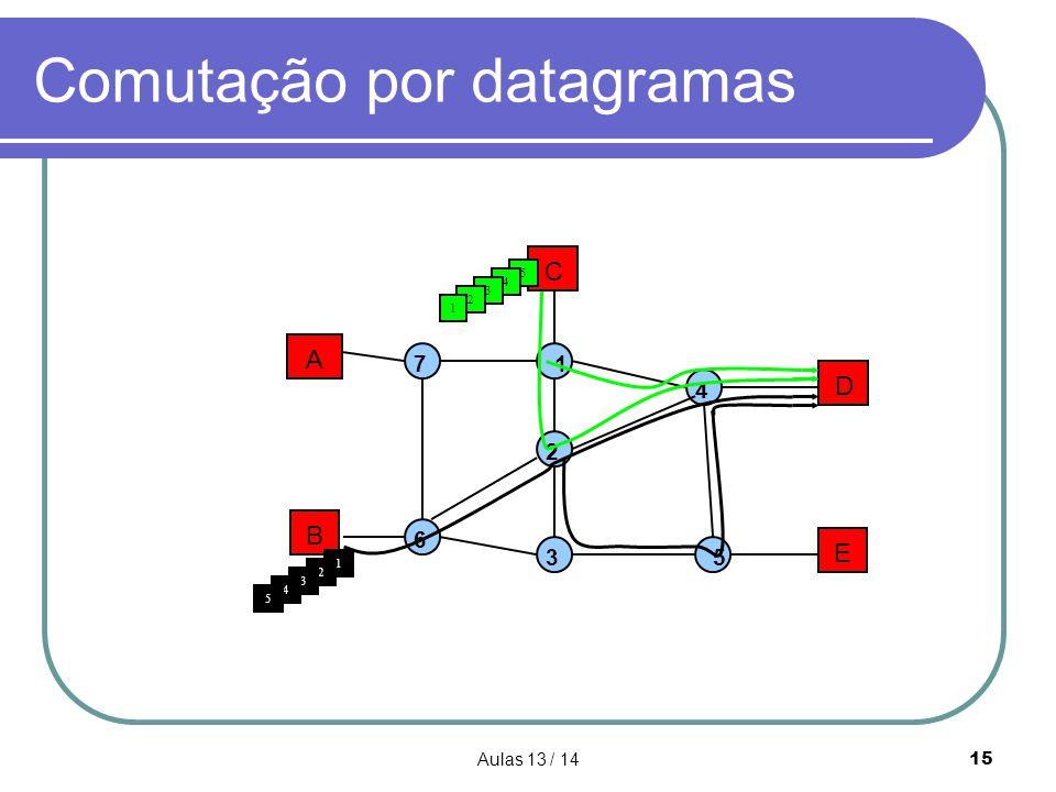 Comutação por datagramas