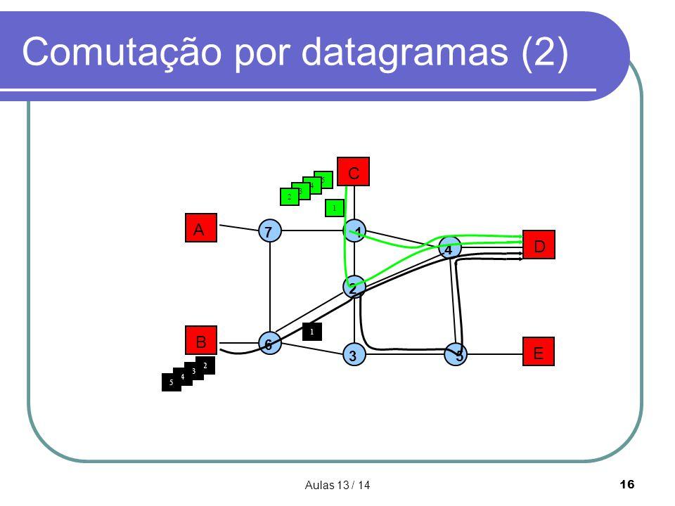 Comutação por datagramas (2)