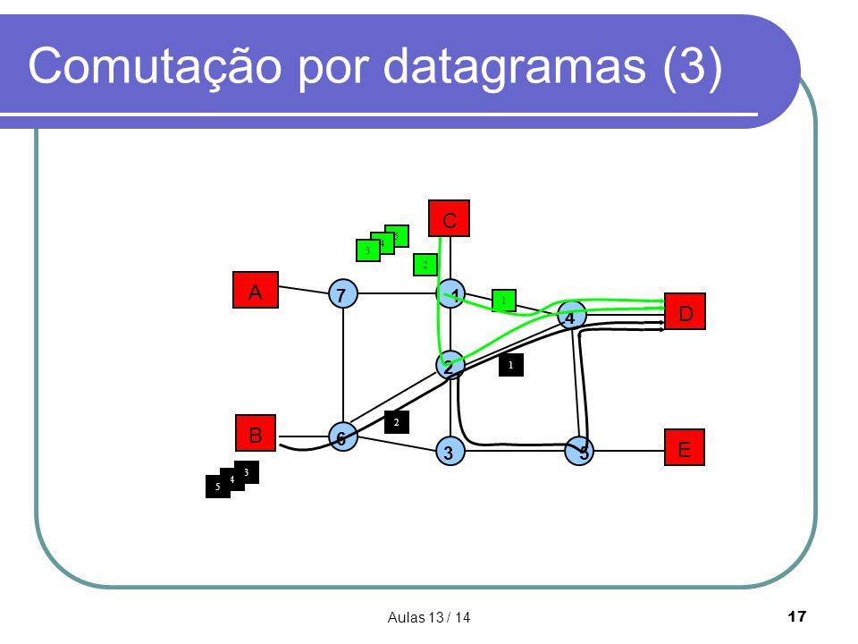Comutação por datagramas (3)