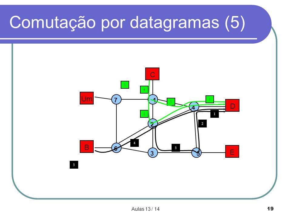 Comutação por datagramas (5)