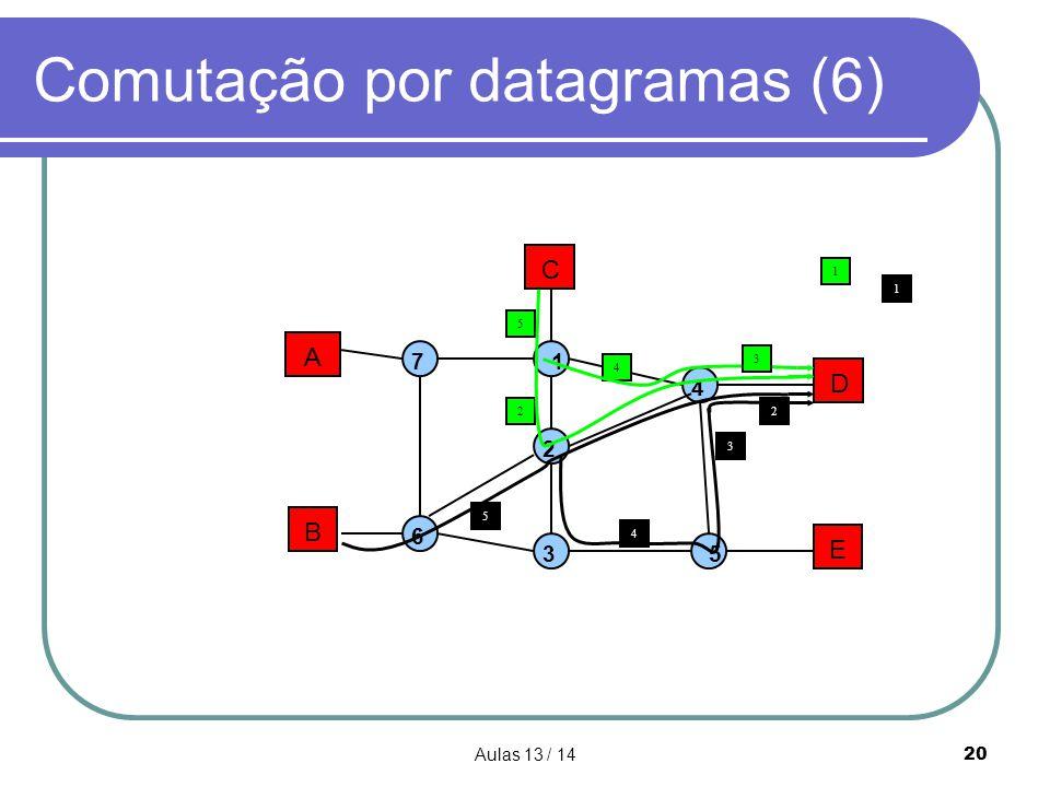 Comutação por datagramas (6)