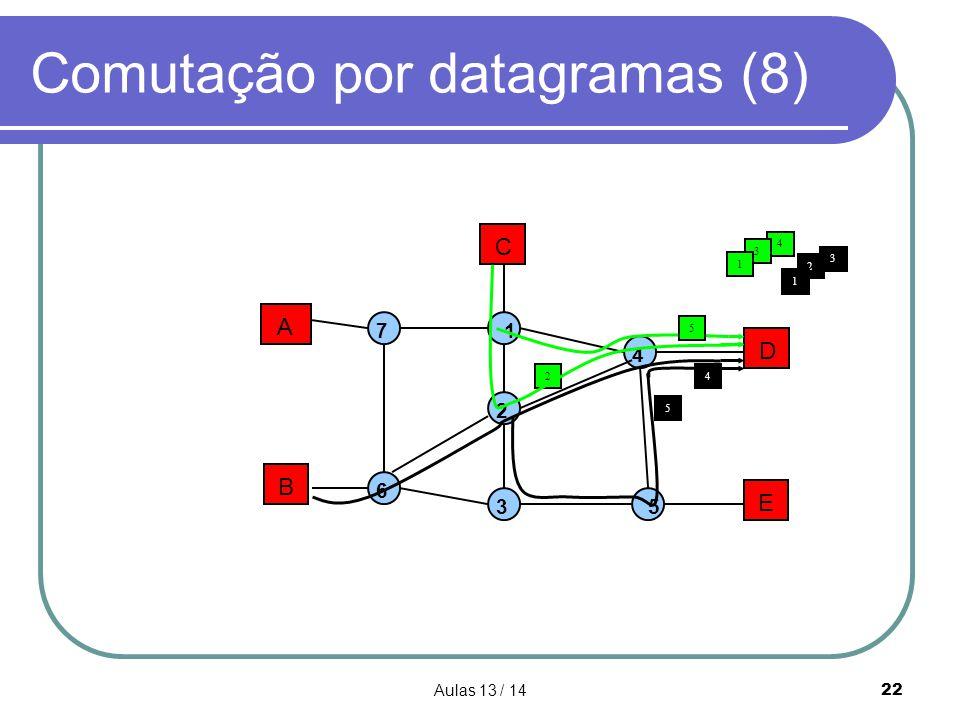 Comutação por datagramas (8)