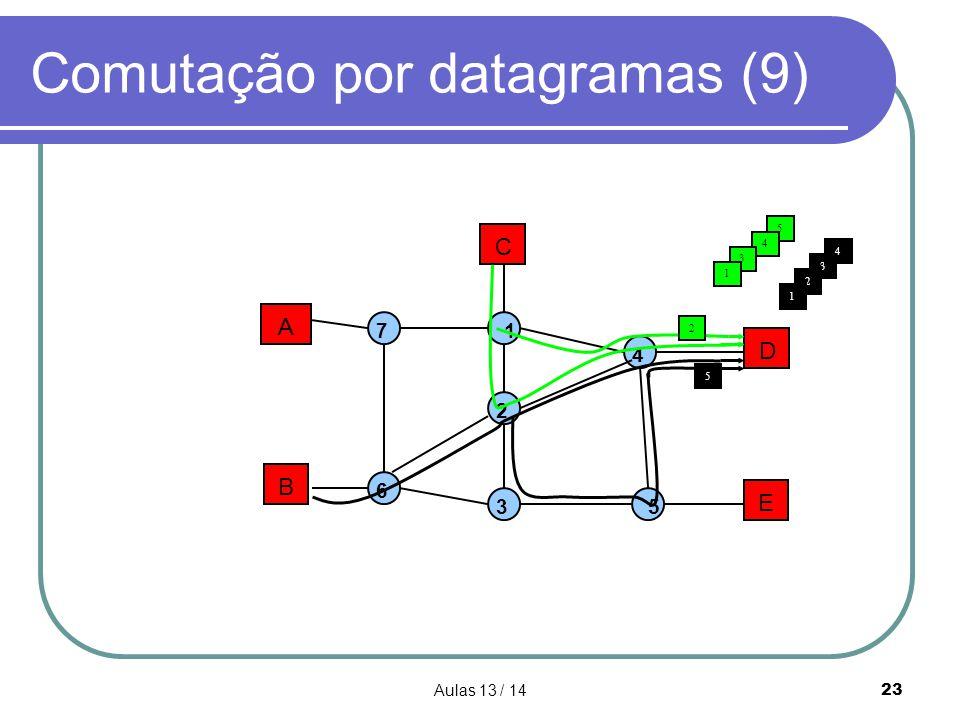 Comutação por datagramas (9)