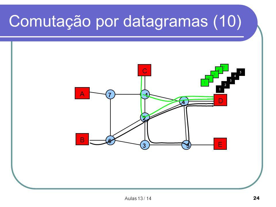 Comutação por datagramas (10)