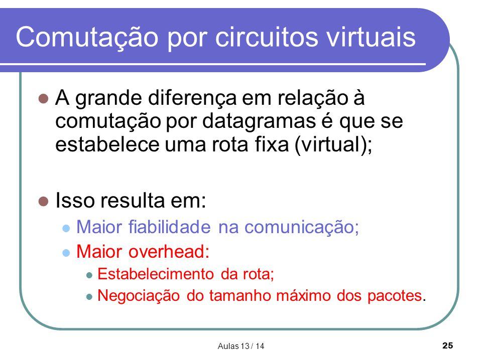 Comutação por circuitos virtuais
