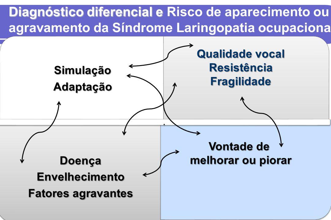 Diagnóstico diferencial e Risco de aparecimento ou agravamento da Síndrome Laringopatia ocupacional