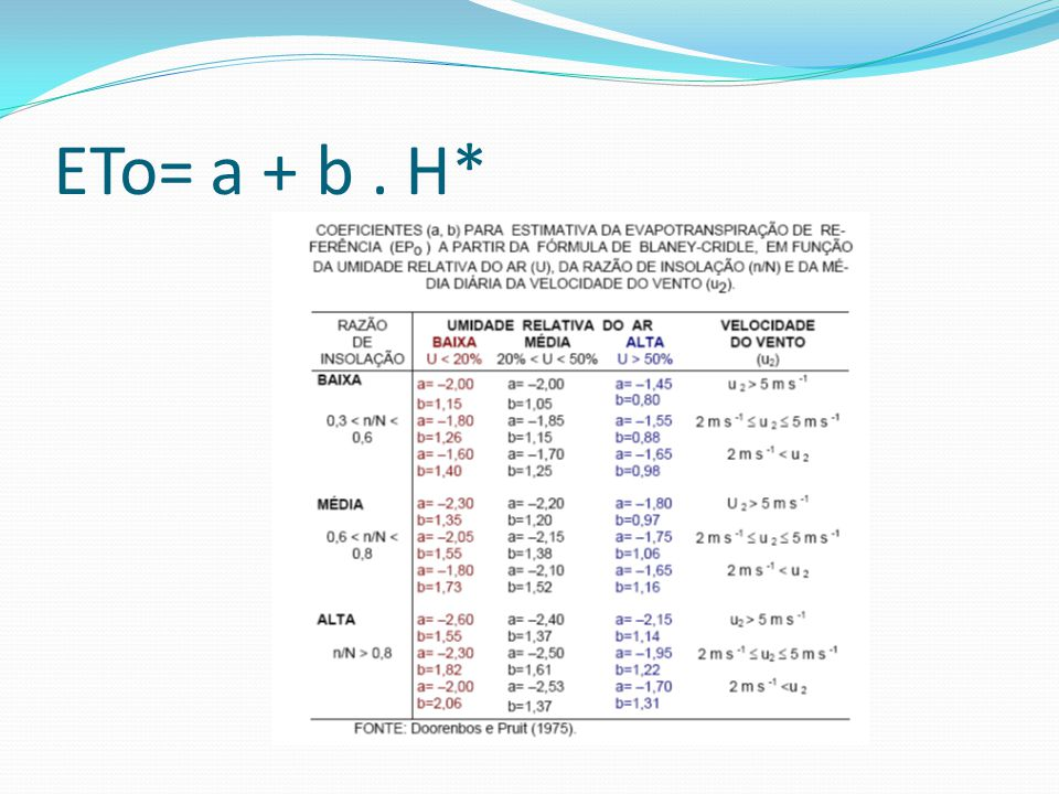 ETo= a + b . H*