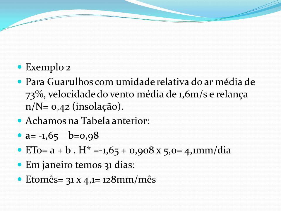 Exemplo 2 Para Guarulhos com umidade relativa do ar média de 73%, velocidade do vento média de 1,6m/s e relança n/N= 0,42 (insolação).