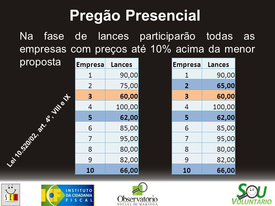 Pregão Presencial Na fase de lances participarão todas as empresas com preços até 10% acima da menor proposta.