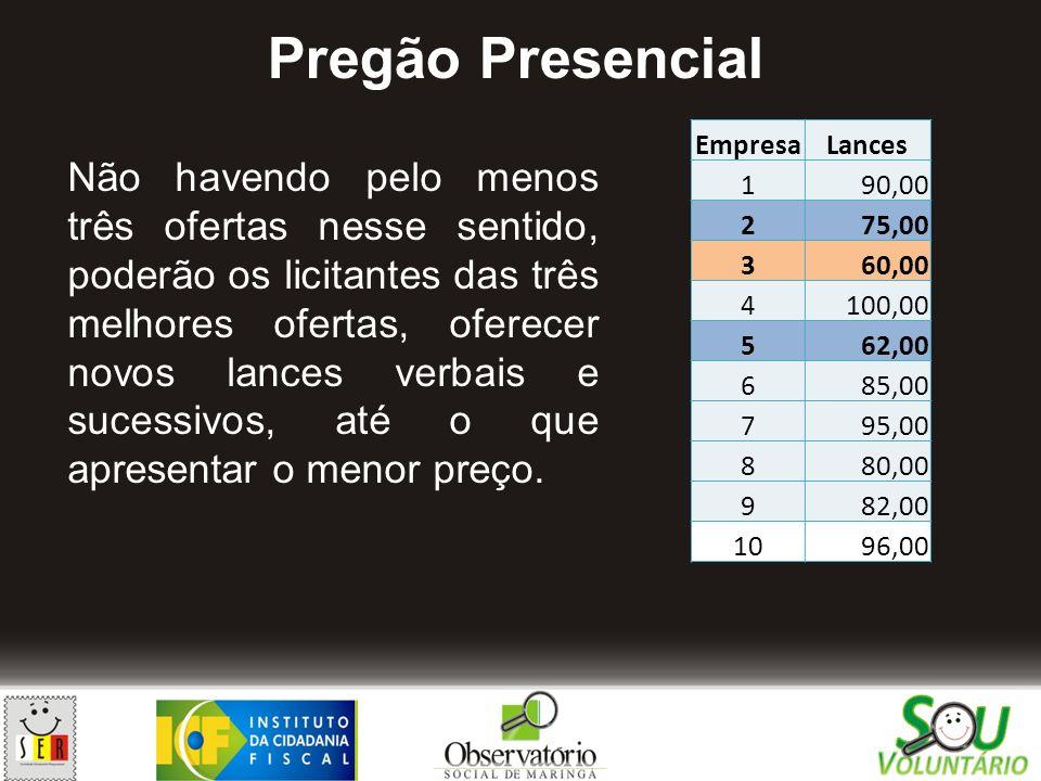 Pregão Presencial Empresa. Lances. 1. 90,00. 2. 75,00. 3. 60,00. 4. 100,00. 5. 62,00. 6.