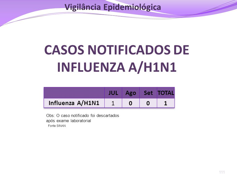 CASOS NOTIFICADOS DE INFLUENZA A/H1N1