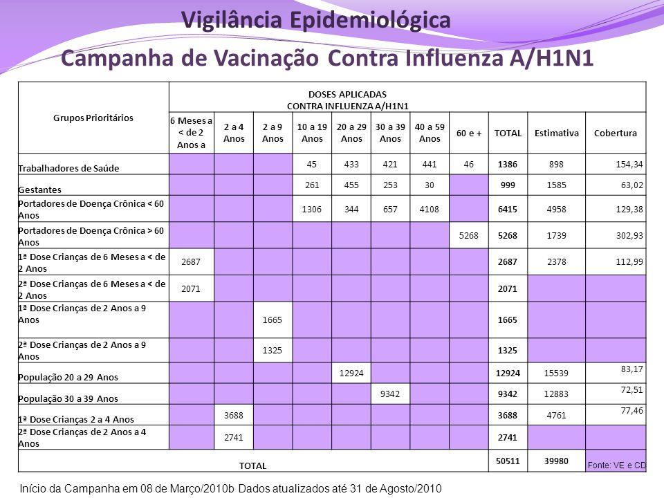 Campanha de Vacinação Contra Influenza A/H1N1