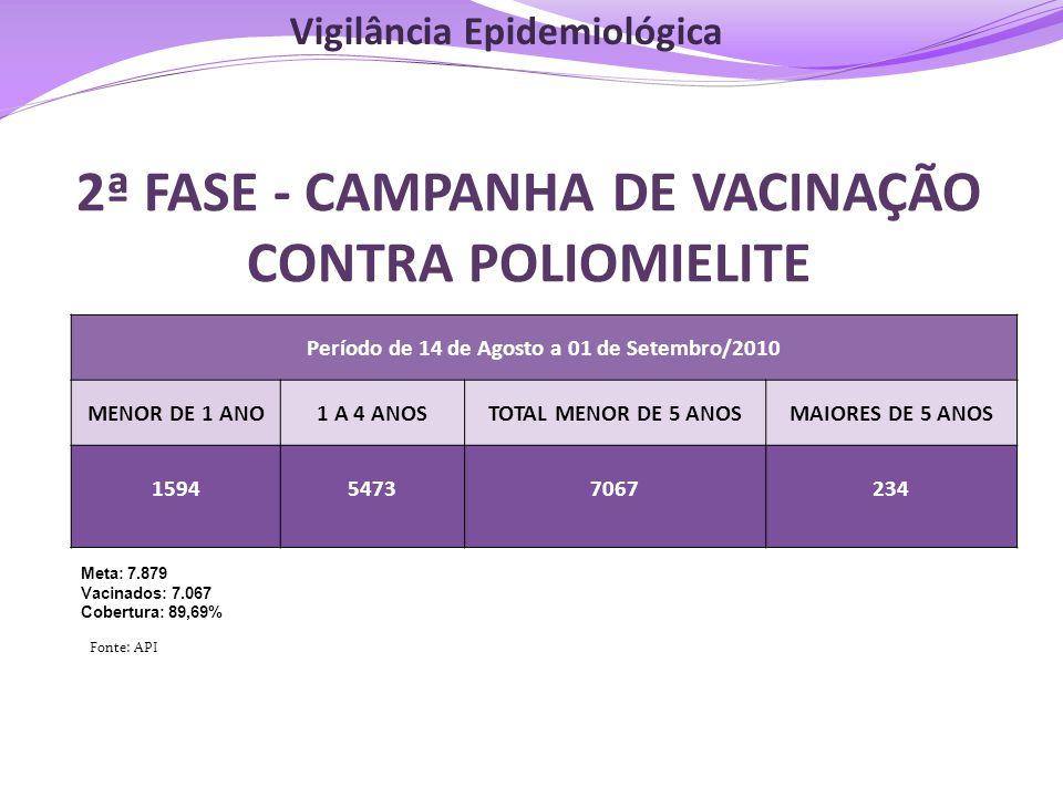 2ª FASE - CAMPANHA DE VACINAÇÃO CONTRA POLIOMIELITE