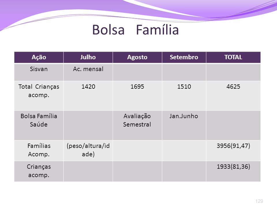 Bolsa Família Ação Julho Agosto Setembro TOTAL Sisvan Ac. mensal