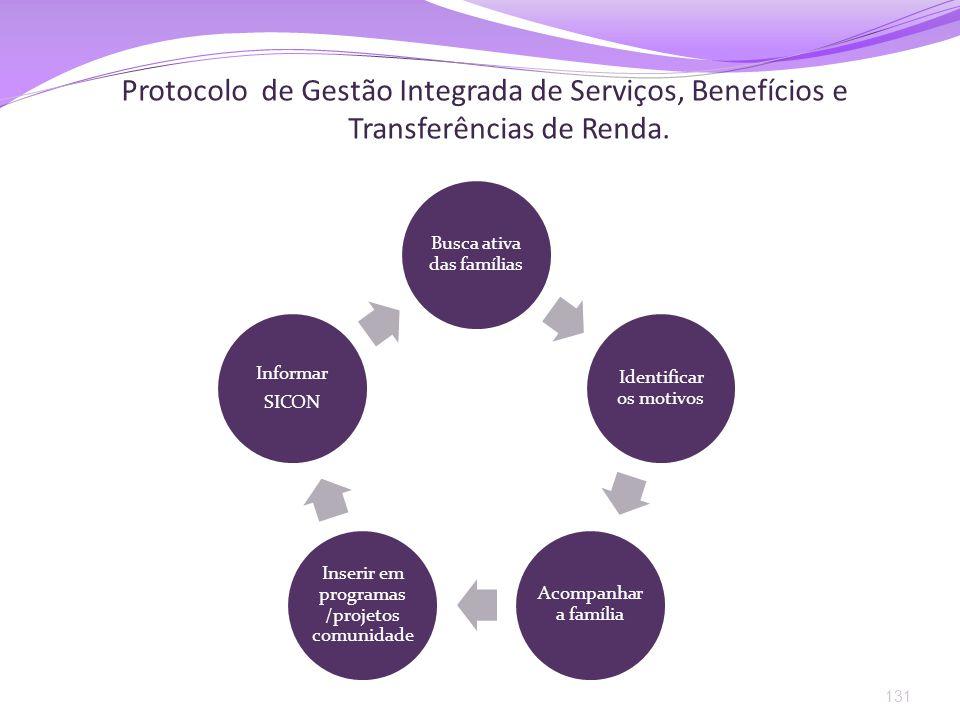 Protocolo de Gestão Integrada de Serviços, Benefícios e Transferências de Renda.