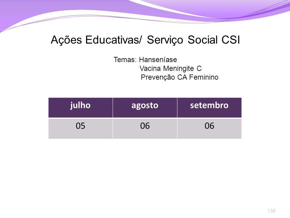 Ações Educativas/ Serviço Social CSI