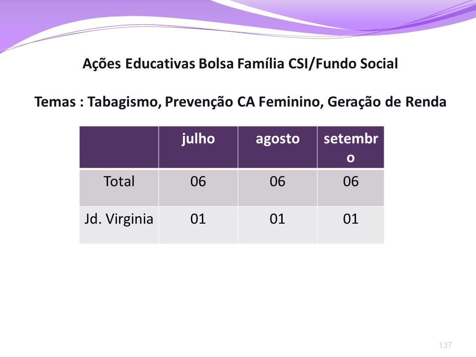 Ações Educativas Bolsa Família CSI/Fundo Social