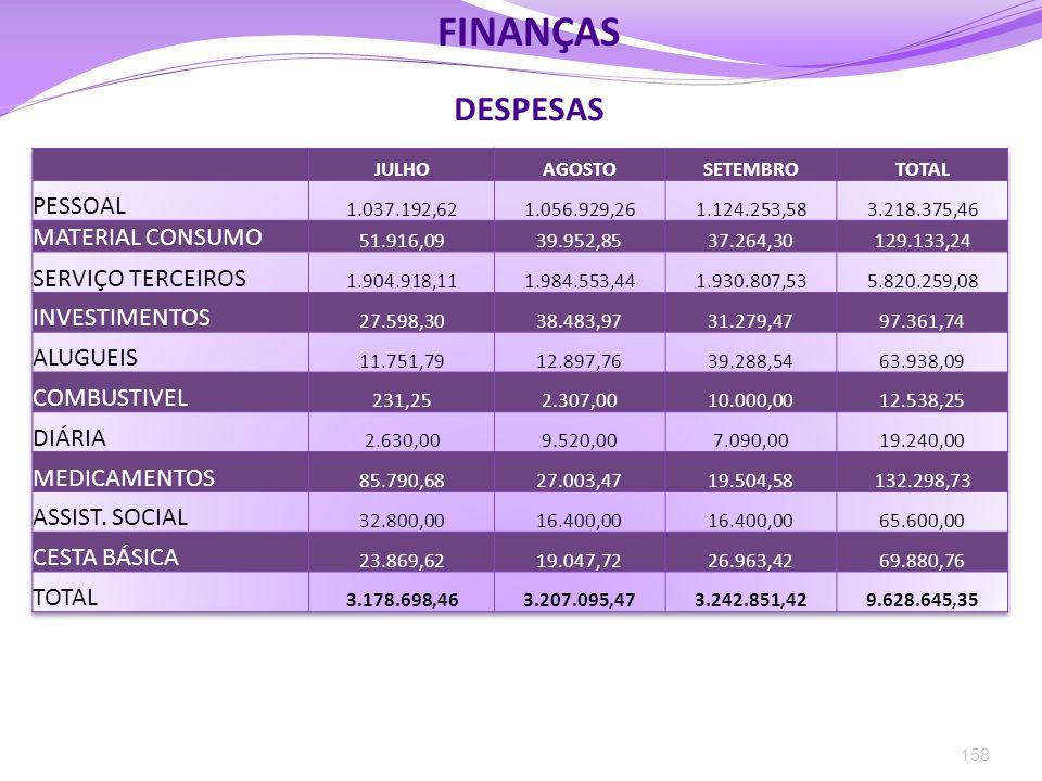 FINANÇAS DESPESAS PESSOAL MATERIAL CONSUMO SERVIÇO TERCEIROS