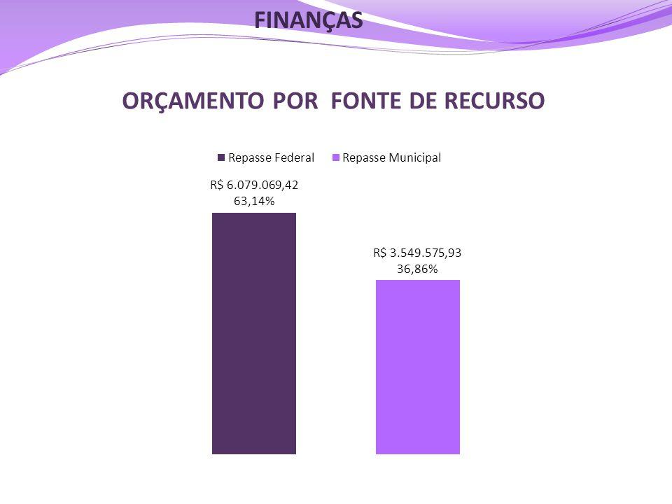 ORÇAMENTO POR FONTE DE RECURSO