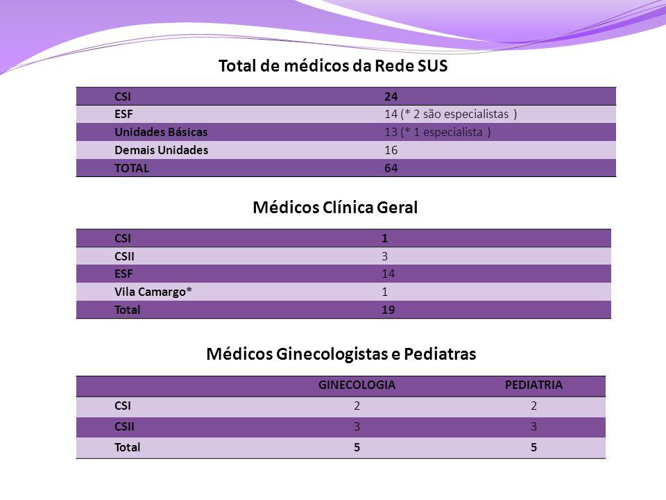 Total de médicos da Rede SUS Médicos Ginecologistas e Pediatras