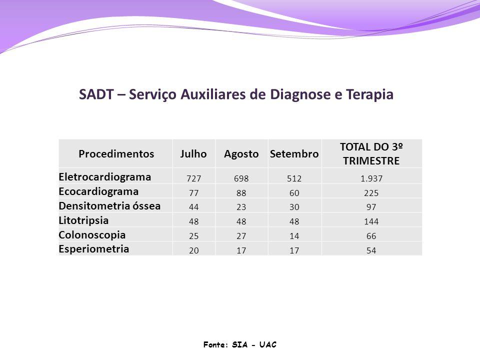 SADT – Serviço Auxiliares de Diagnose e Terapia