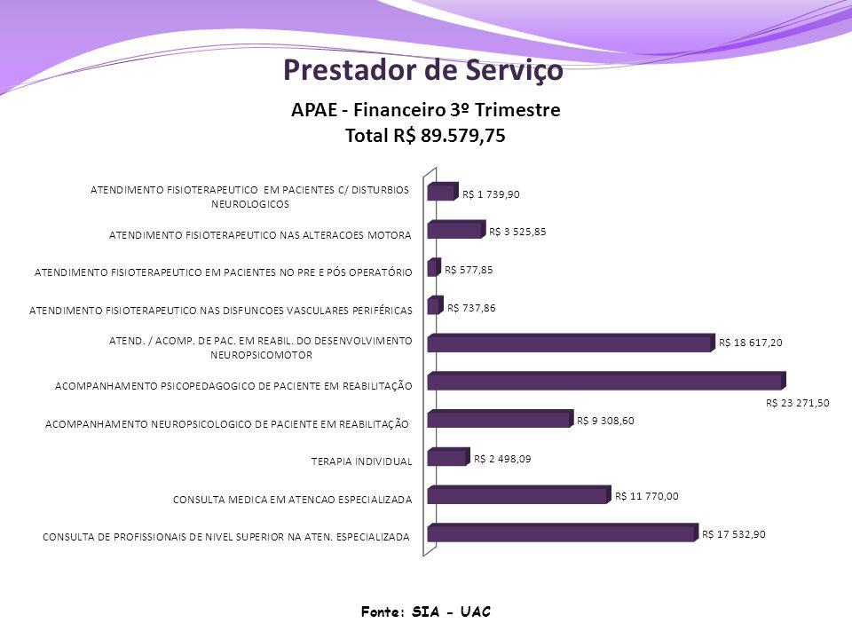Prestador de Serviço Fonte: SIA - UAC