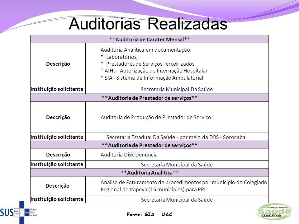 Auditorias Realizadas