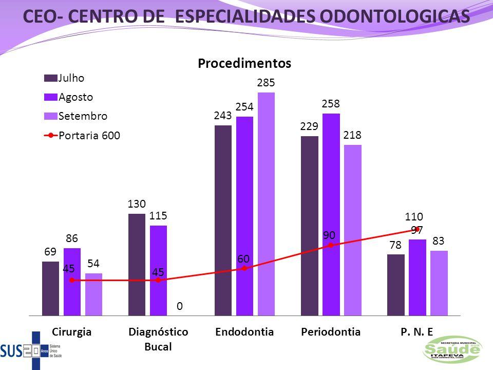 CEO- CENTRO DE ESPECIALIDADES ODONTOLOGICAS