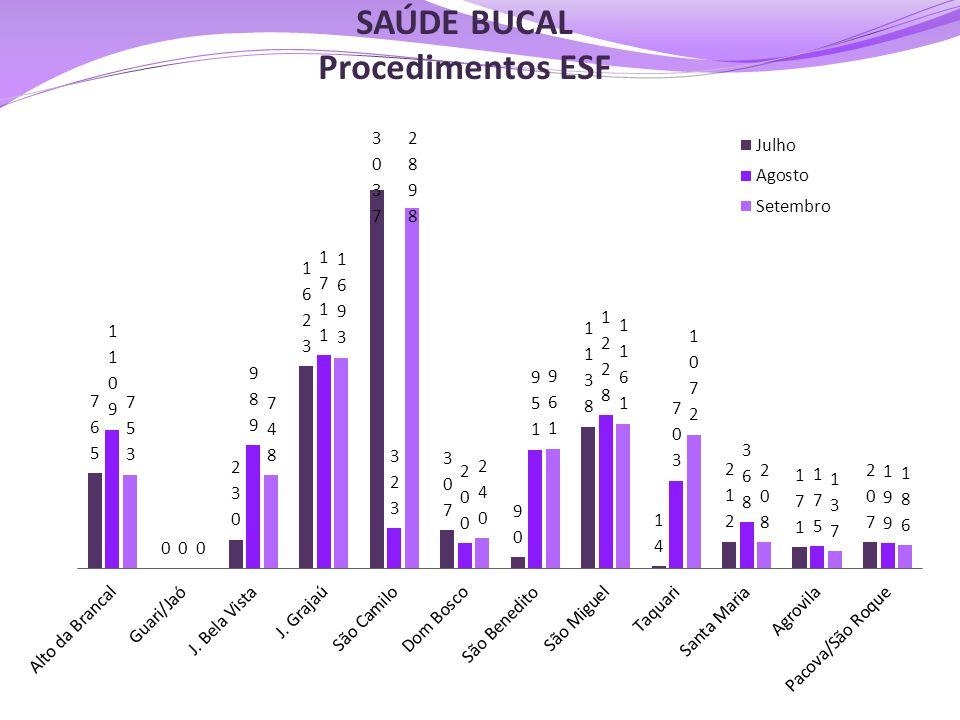 SAÚDE BUCAL Procedimentos ESF
