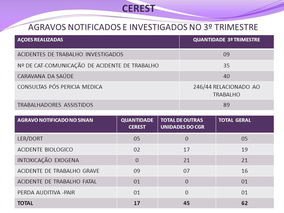 AGRAVOS NOTIFICADOS E INVESTIGADOS NO 3º TRIMESTRE