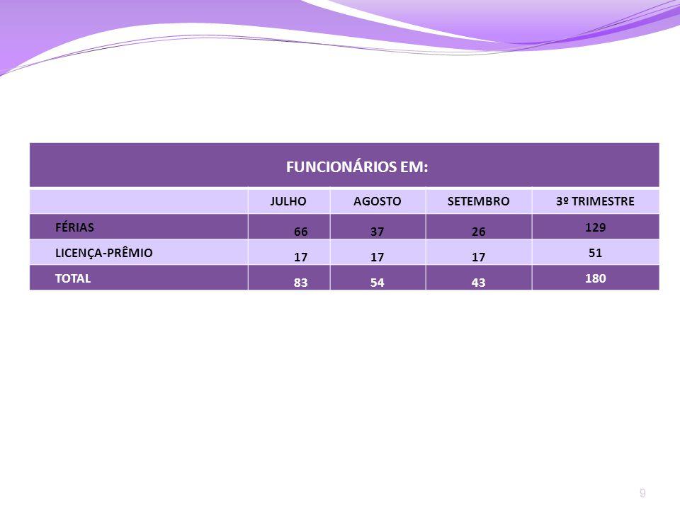 FUNCIONÁRIOS EM: JULHO AGOSTO SETEMBRO 3º TRIMESTRE FÉRIAS 66 37 26