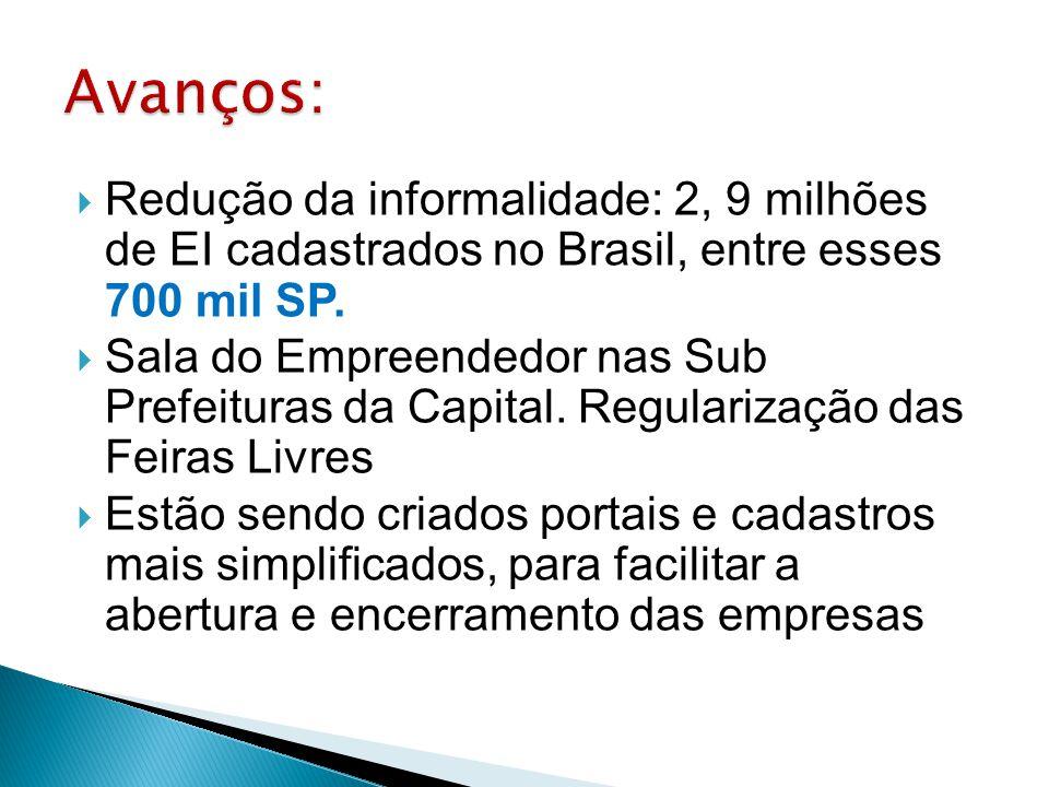 Avanços: Redução da informalidade: 2, 9 milhões de EI cadastrados no Brasil, entre esses 700 mil SP.