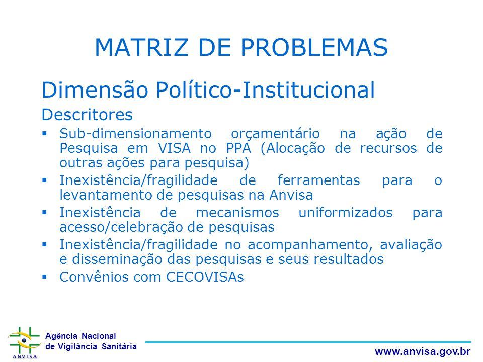 MATRIZ DE PROBLEMAS Dimensão Político-Institucional Descritores