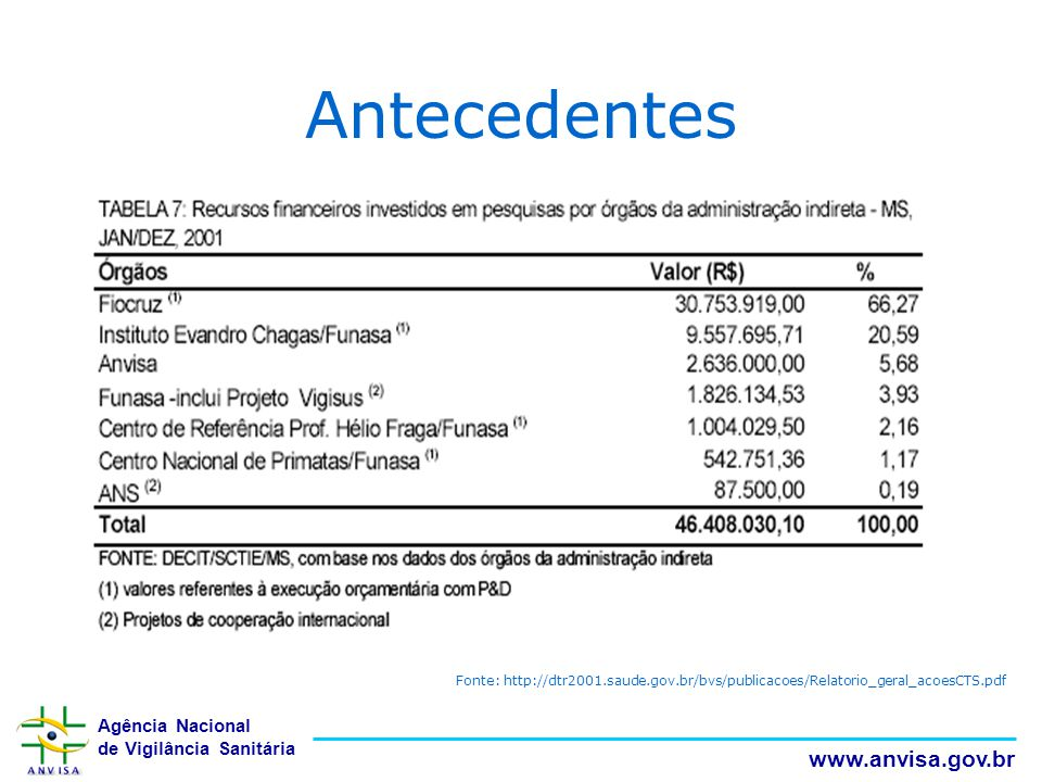 Antecedentes Fonte: http://dtr2001.saude.gov.br/bvs/publicacoes/Relatorio_geral_acoesCTS.pdf