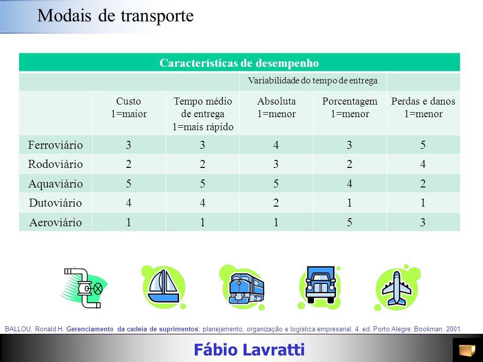 Características de desempenho