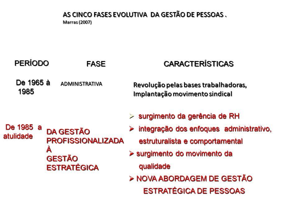 AS CINCO FASES EVOLUTIVA DA GESTÃO DE PESSOAS . Marras (2007)